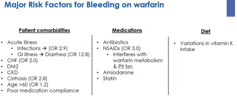 Warfarin 1