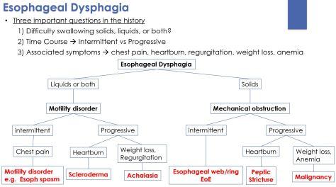 Dysphagia8
