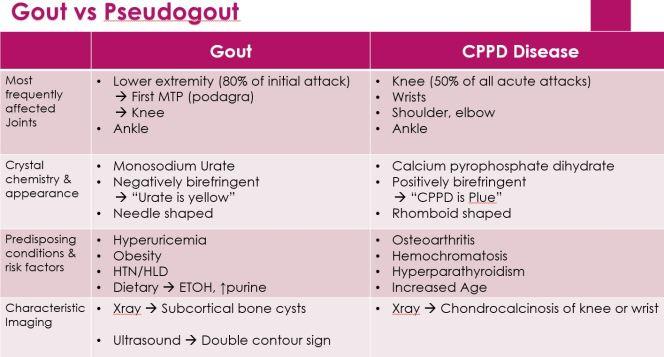 Gout5
