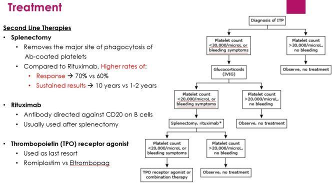 Immune Thrombocytopenic Purpura (ITP) – 01/03/2018 – Santa