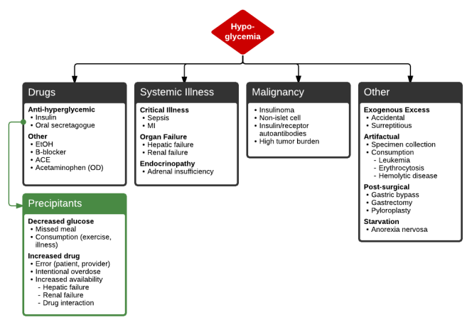 hypoglycemic-differential-hypoglycemia-malignancy-diagnosis-original