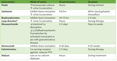 Treatment of hypercalcemia