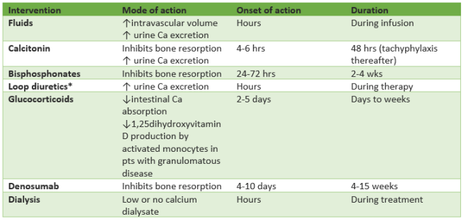Hypercalcemia treatment chart