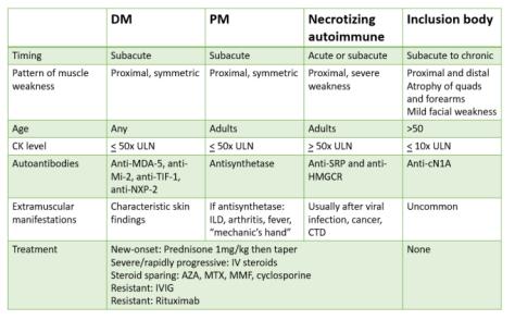 DifferentiatingInflammatoryMyopathy